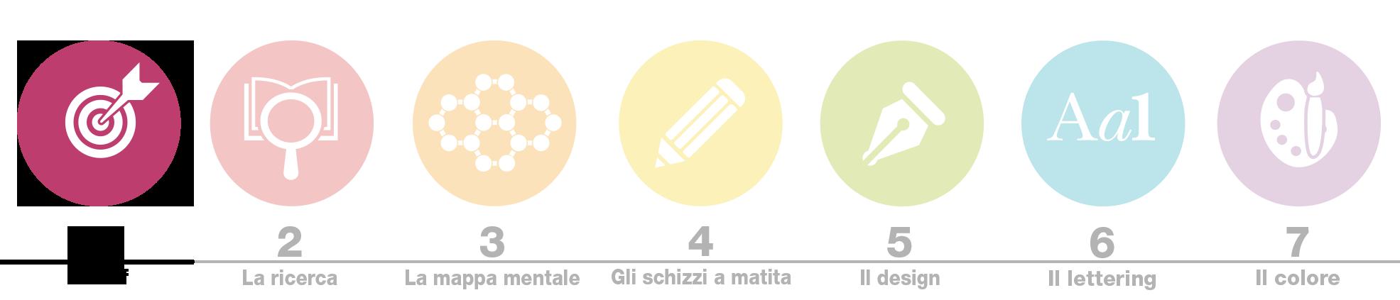 Biancolapis Design. Crea un logo brillante icone 1. Brief per creare un logo