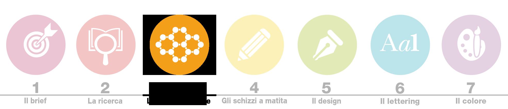 Biancolapis Design. Crea un logo brillante icone 3. Mappa mentale per creare un logo