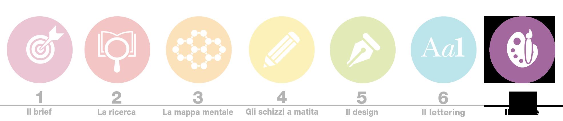 Biancolapis Design. Crea un logo brillante icone 6. Lettering per un logo